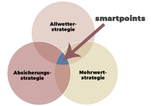 erfolgreich beraten und verkaufen-smartpoints
