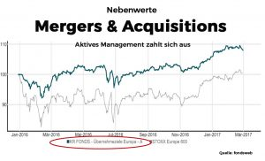 Nebenwerte Mergers & Acquisitions