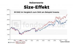 Chart Nebenwerte-Sizeeffekt